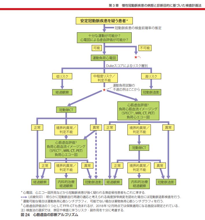 ガイドライン 急性 冠 症候群